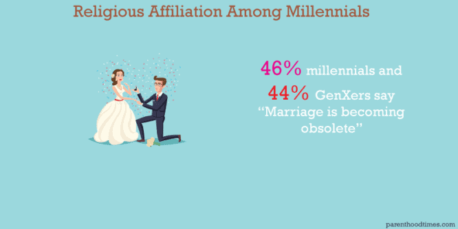 millennial marriage rate infographics