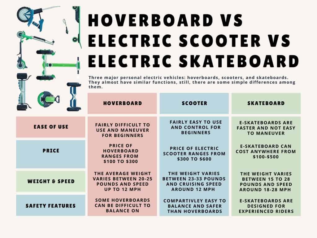 Hoverboard Vs Electric Scooter Vs Electric Skateboard